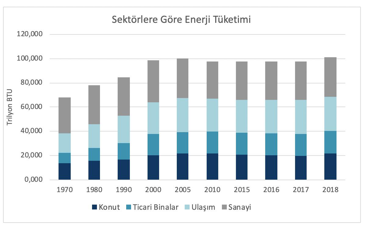 Şekil 1 Sektörlere Göre Enerji Dağılımı Grafiği, US Energy Information Administration