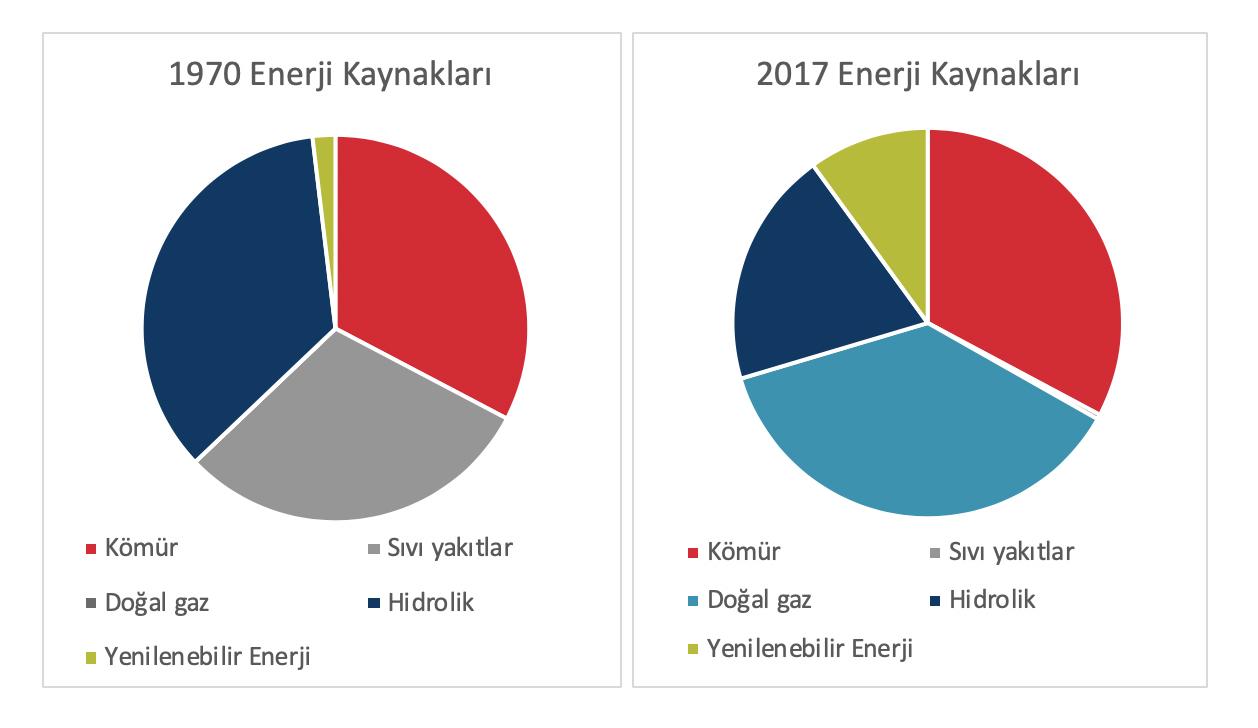 Şekil 2 Enerji kaynakları kullanımı 1970-2017, T.R Çevre ve Şehircilik Bakanlığı